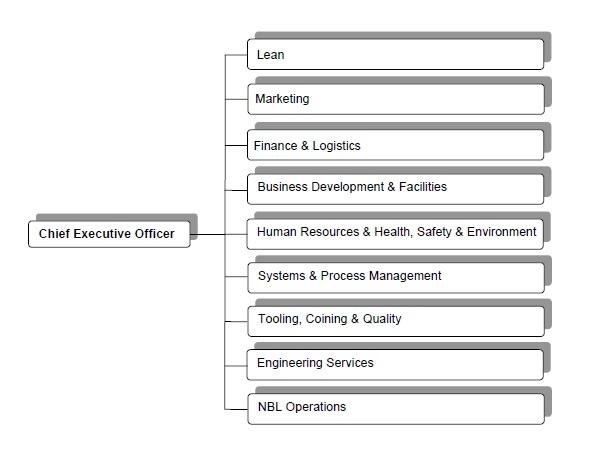 Organisational Chart 2013-2016
